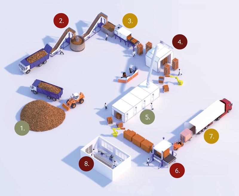 Schéma de la filière terre cuite - produits de construction en terre cuite